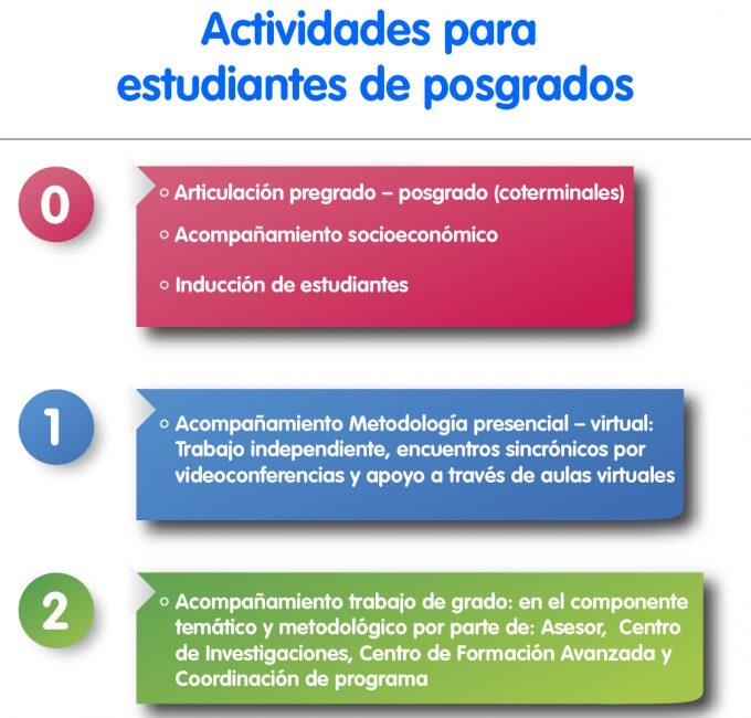 Diagrama actividades posgrados